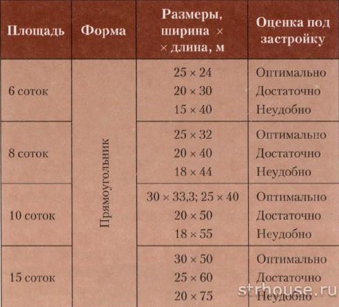 Таблица с размерами участков