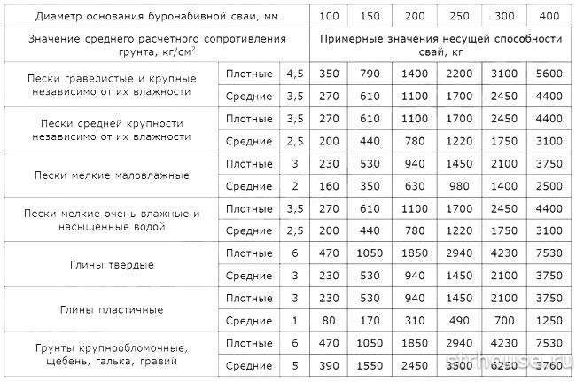 Таблица несущей способности свай