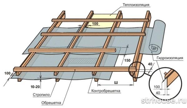 Правильно настеленная гидроизоляция крыши