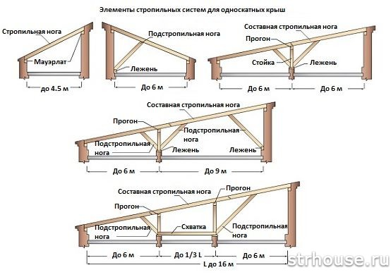 Варианты стропильных систем односкатной крыши
