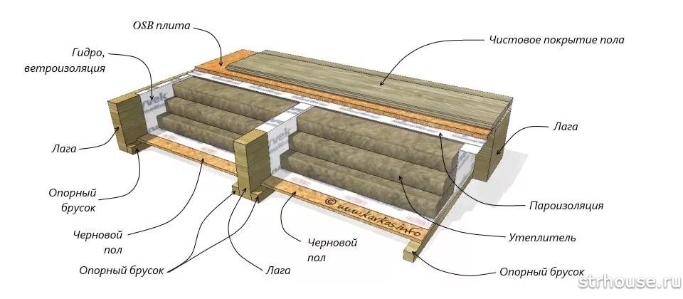Пирог утепления деревянного пола