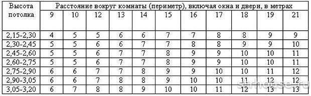 Таблица расчета количества обоев