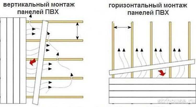 Виды обрешетки для ПВХ панелей
