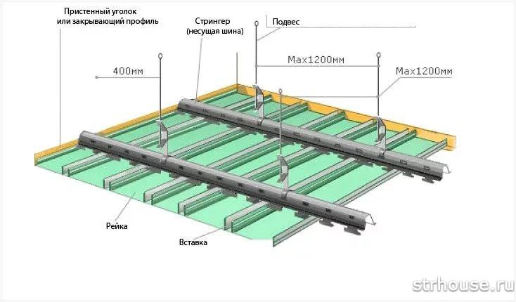 Каркас реечного потолка
