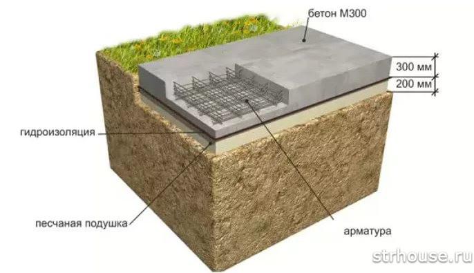 Глубина заложения плитного фундамента