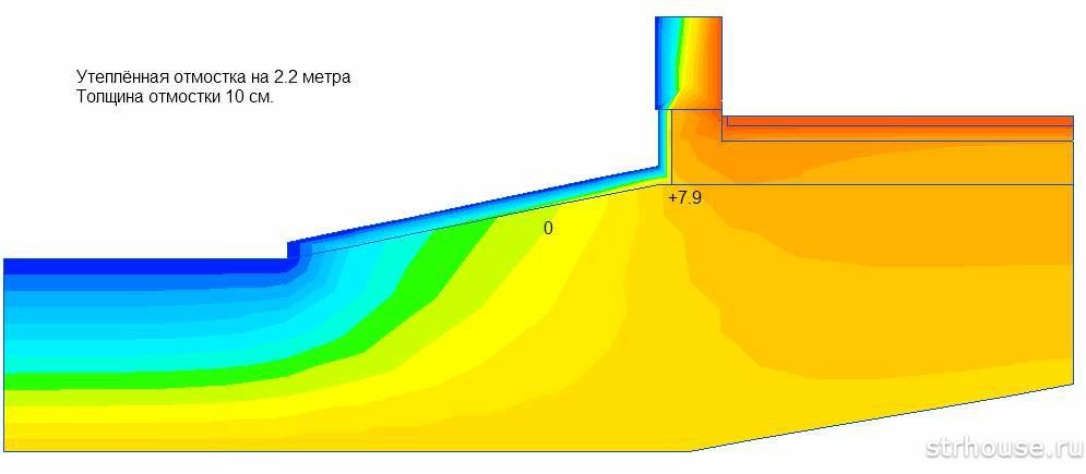 Распределение тепла в отмостке