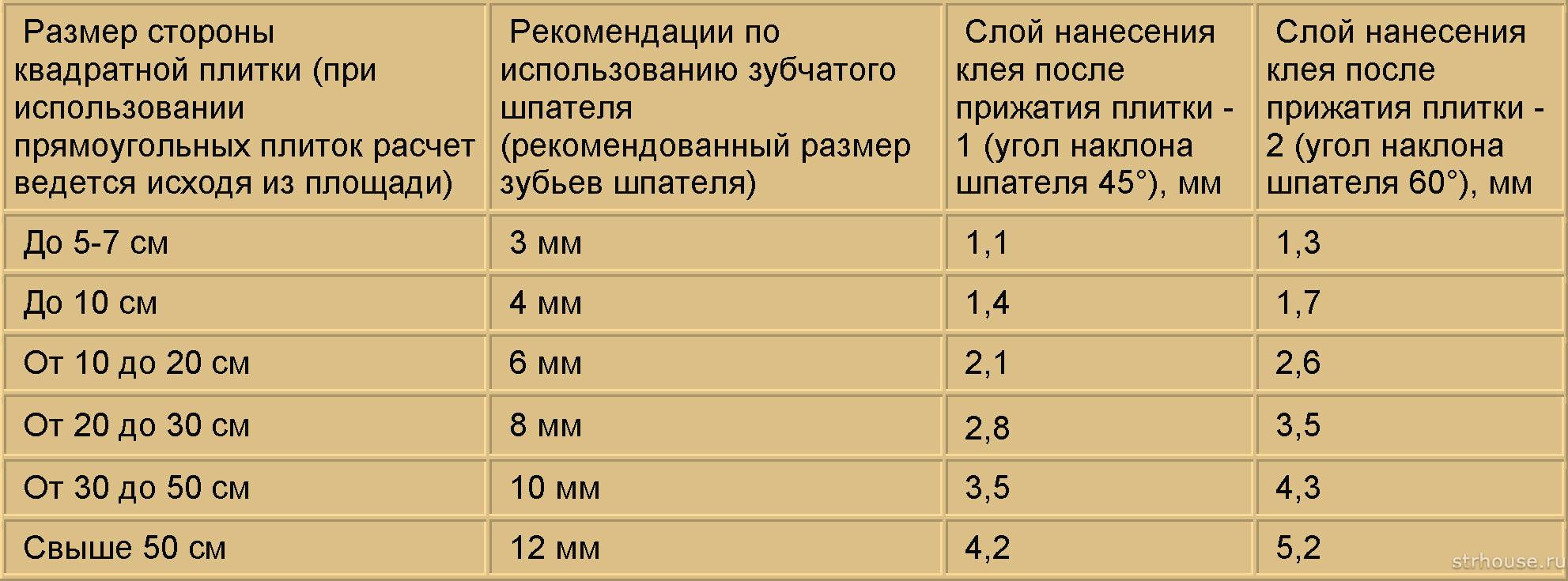 Таблица выбора зубчатого шпателя