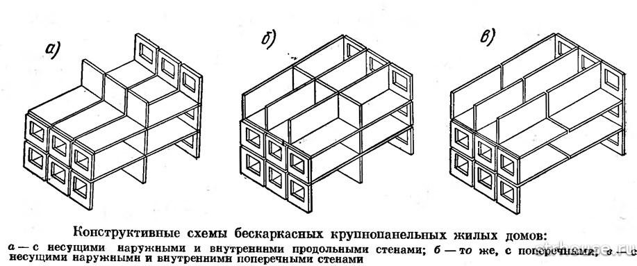 Схема бескаркасных остовов дома