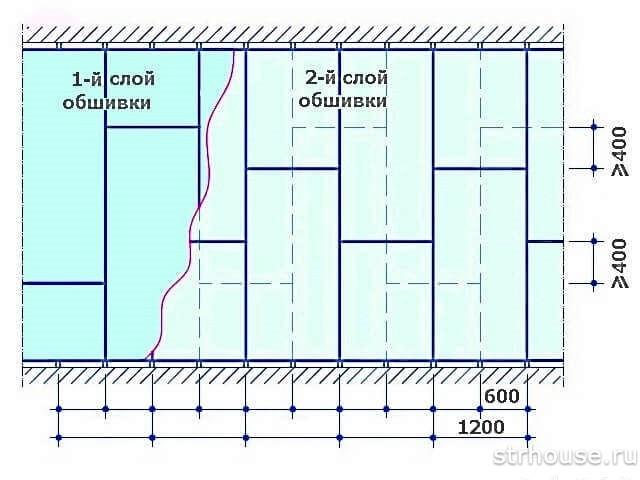 Схема обшивки стены гипсокартоном