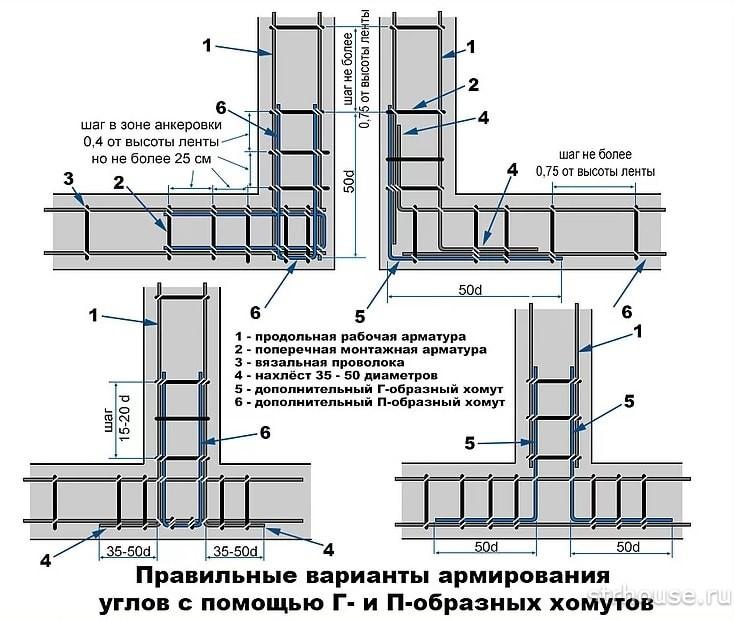 Схемы армирования углов и примыканий
