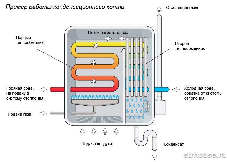 Схема конденсационной камеры