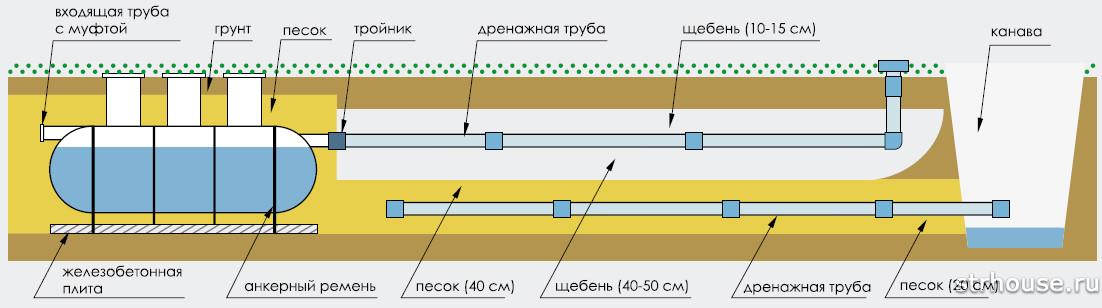 Схема поля аэрации