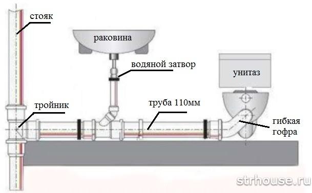 Схема работы фанового стояка