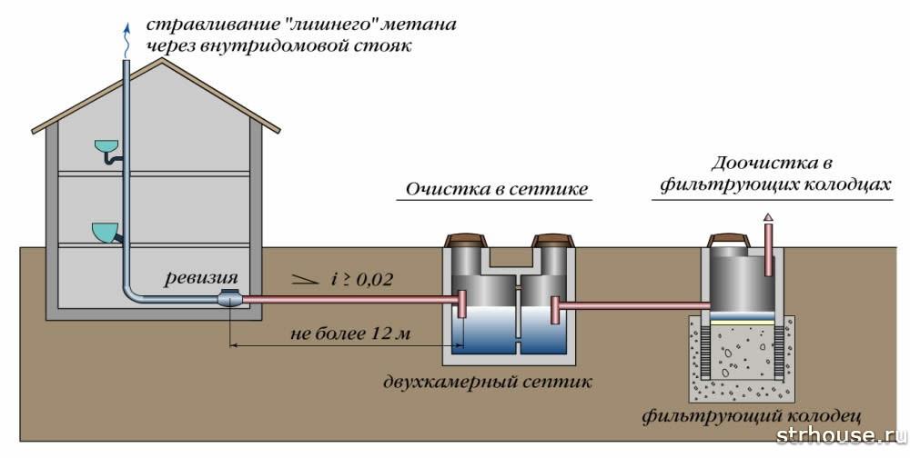 Схема расположения фильтрующего колодца