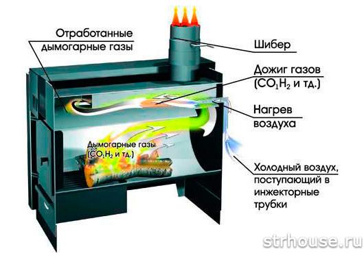 Схема пиролизной печи