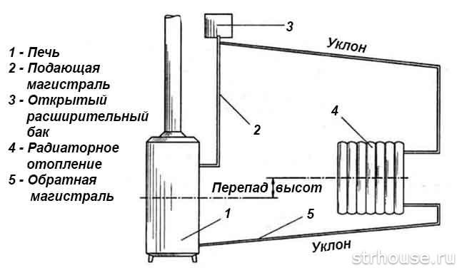 Схема водяного отопления от печи