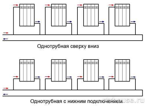 Однотрубная схема подключения радиаторов