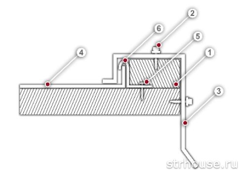 Схема монтажа картин от торца