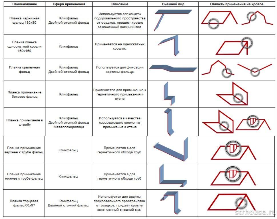 Таблица основных доборных элементов и перечисление функций