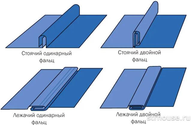 Виды фальцевых соединений