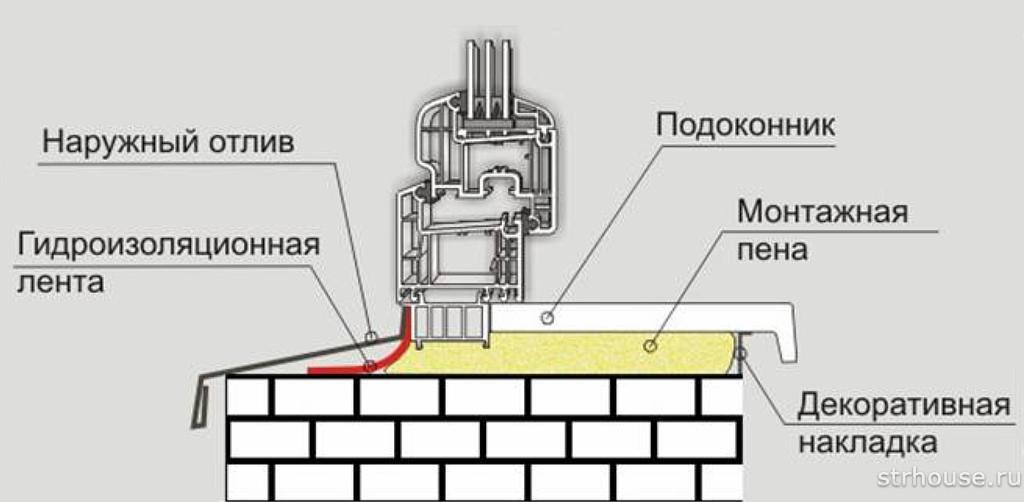 Схема монтажа отлива пластикового окна