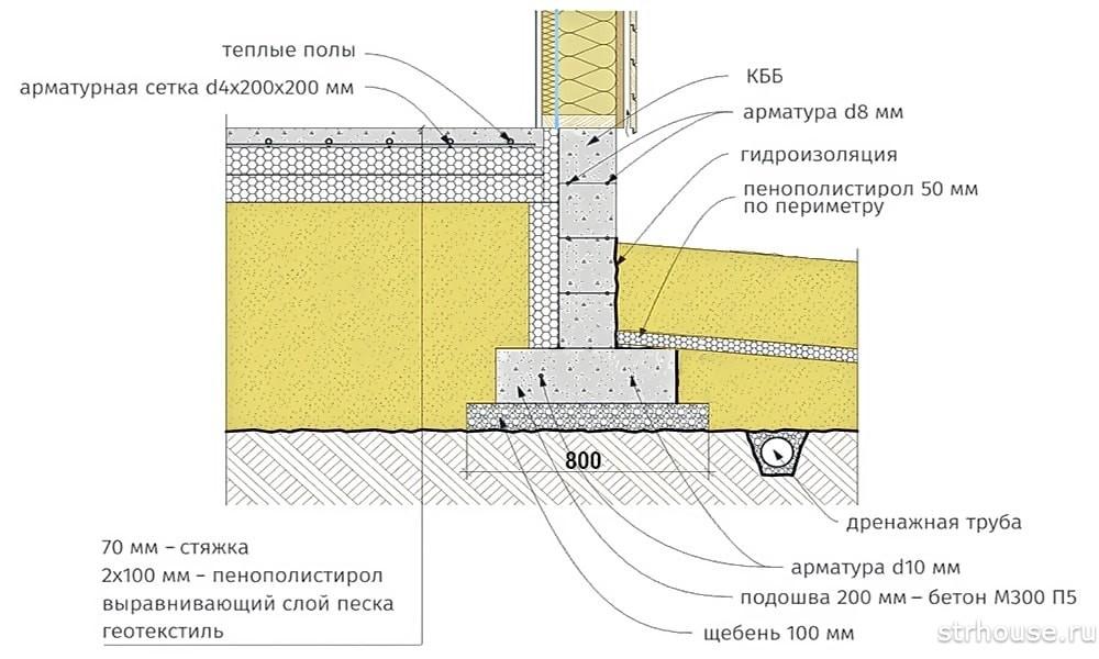 Схема утелпенной финской плиты