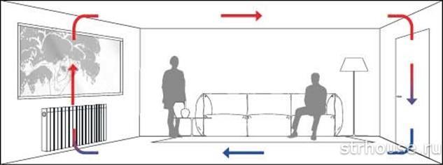 Конвекция воздуха в комнате
