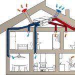 Что такое рекуперация тепла в системе вентиляции дома